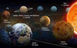 Cât timp ar supraviețui omenirea pe fiecare planetă din Sistemul Solar? Explicația cercetătorilor | DeStiut.ro