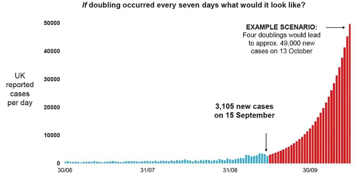 Din nou în carantină pentru 2 săptămâni! Marea Britanie se îndreaptă către 50.000 de cazuri de coronavirus pe zi