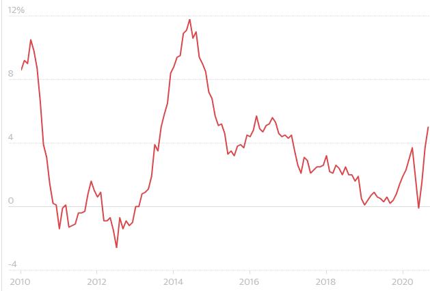 Prețurile caselor din Marea Britanie au explodat