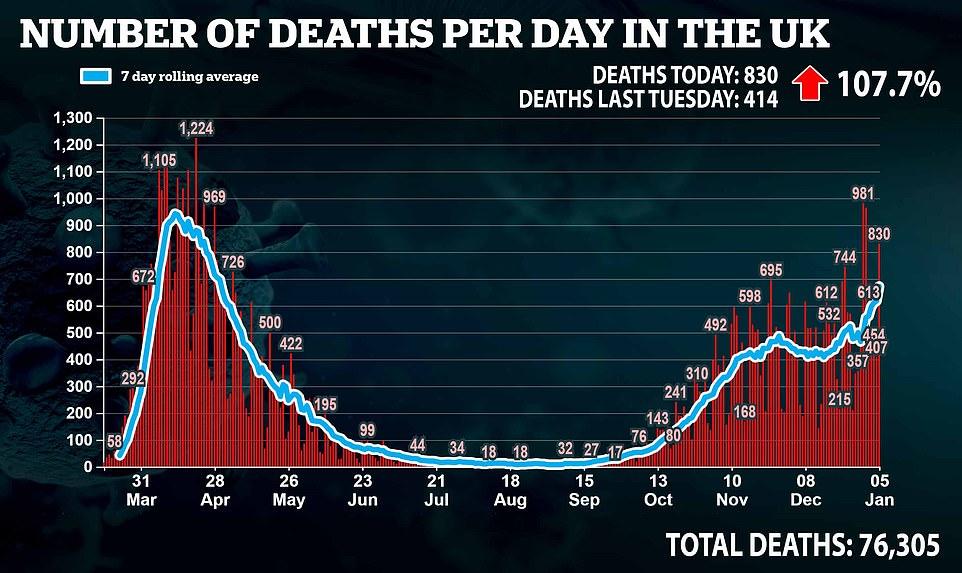 Marea Britanie înregistrează 830 de decese din cauza Covid 19. Numărul deceselor se dublează saptămânal!